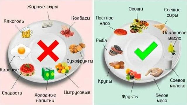 Виразка кишечника: симптоми і лікування (дієта, препарати, хірургія)