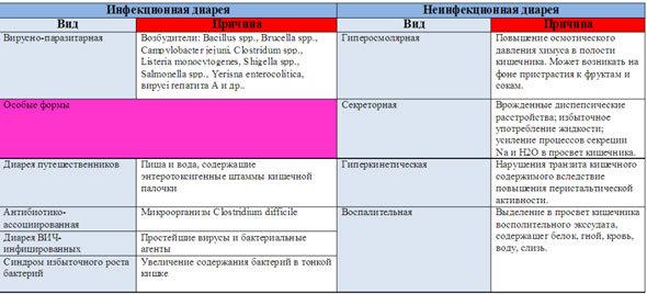 Діарейнимсиндром: типи, діагностика і лікування