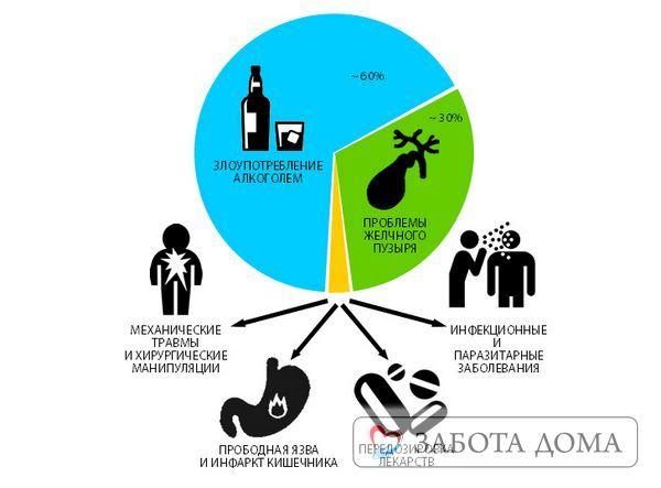 Чи можна померти від панкреатиту: причини смерті від геморагічного панкреонекрозу поджелужочной залози