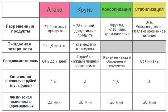Дієта Дюка атака дозволені продукти таблиця