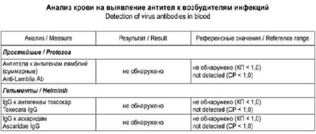 Аналіз калу на лямблії: суть, підготовка і розшифровка аналізу