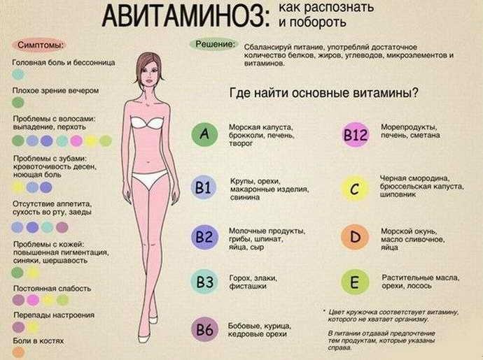 авітаміноз при пародонтиті