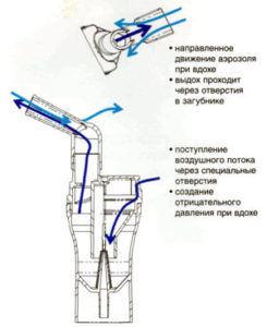 Небулайзер Омрон С24: опис і технічні характеристики