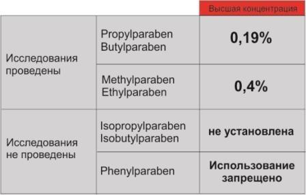 Допустимий вміст парабенів в ксометіке