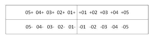 Формула записи молочних зубів по системі Хадерупа