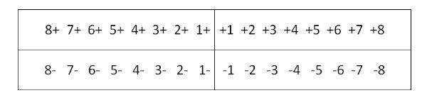 Формула записи постійних зубів по системі Хадерупа