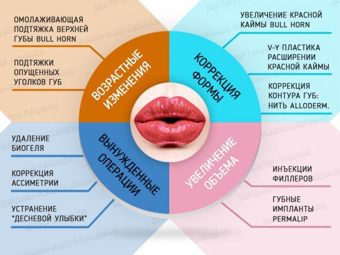 Хейлопластика Гур'янов. Операції на губах, збільшити губи.