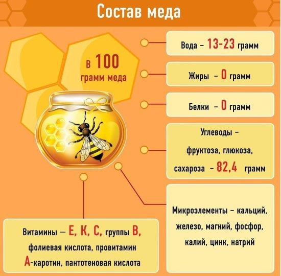 Маски з меду для обличчя від зморшок, прищів, чорних крапок, плям на шкірі. Рецепти застосування в чистому вигляді і з корисними інгредієнтами
