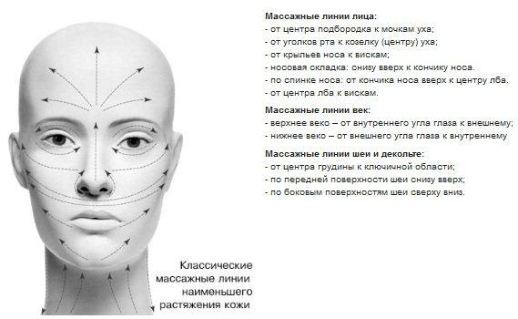 Омолоджуючий масаж для обличчя: неймовірний ефект Відео