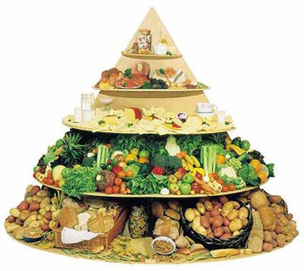 Піраміда харчування для дитини фото