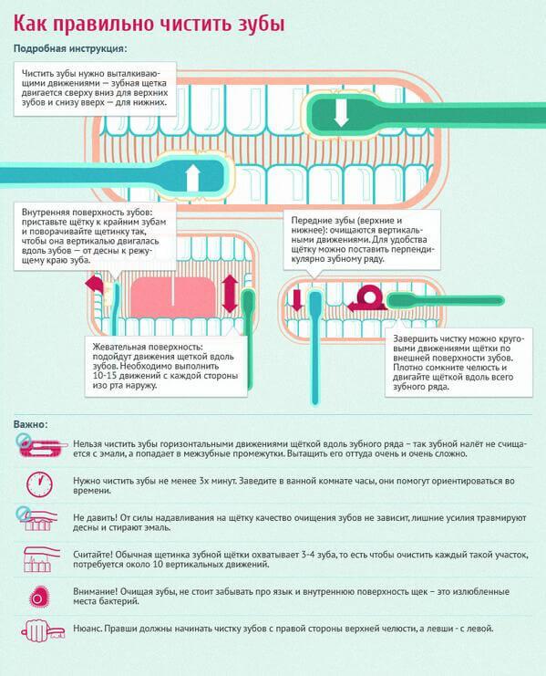 Рекомендації з чищення зубів для досягнення ефекту