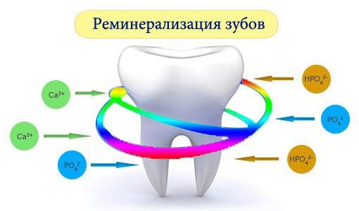 реминерализация зубів у дітей