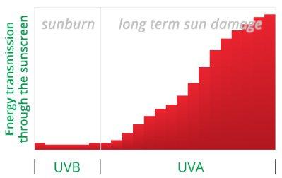 сонцезахисний крем для обличчя захист від UVA