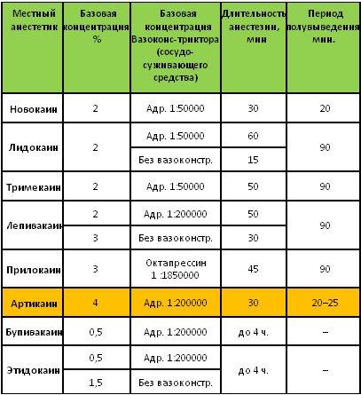 Порівняльні характеристики місцевих анестетиків