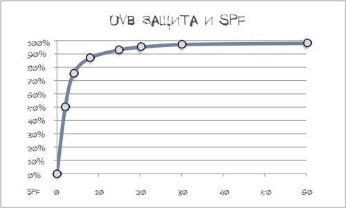 Значення SPF, графік